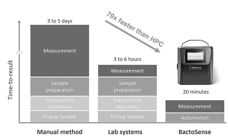 BactoSense-flow-cytometer-time-to-result-comparison